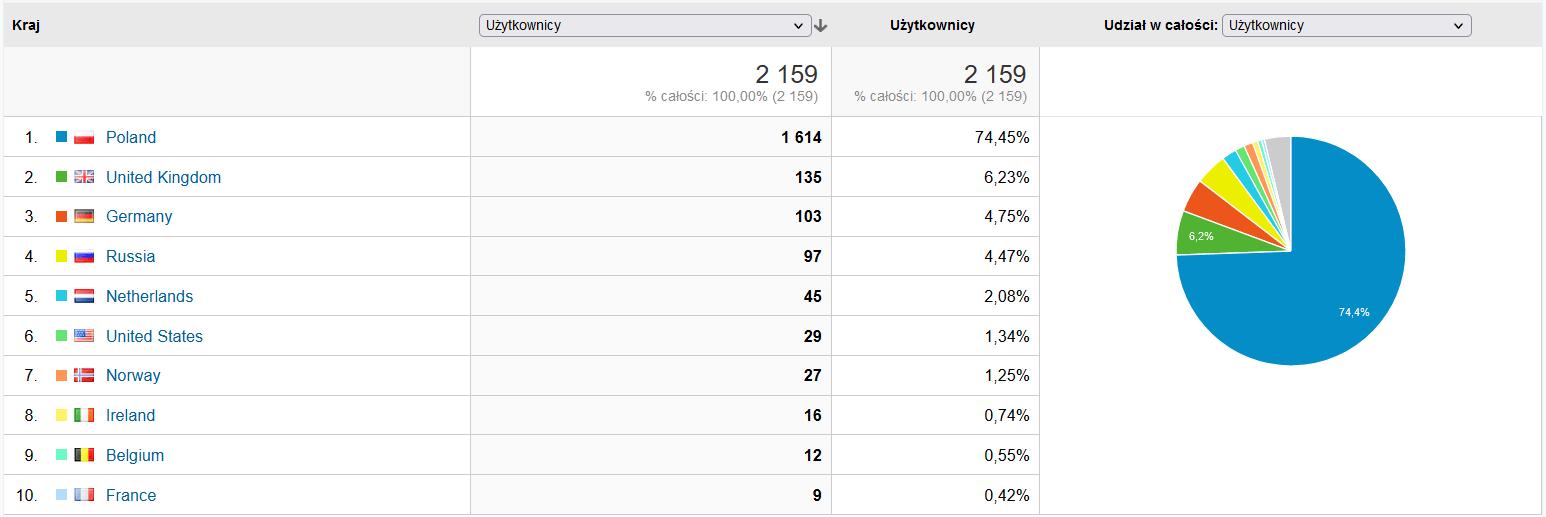 google analytics dane lokalizacja