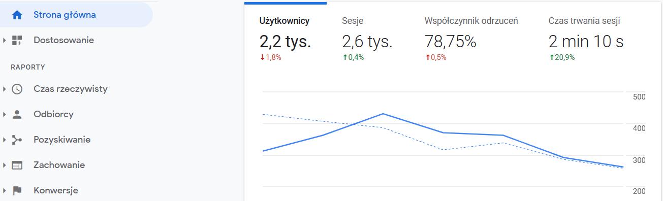 konto google analytics
